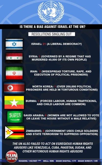 UN anti Israel bias