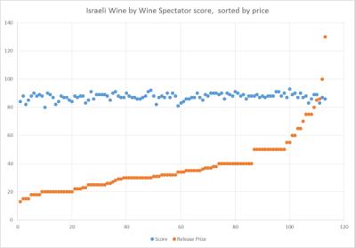 Elder of Ziyon's price vs. quality graph for Israeli wines